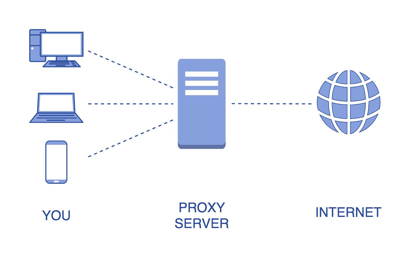 Come funziona Proxy